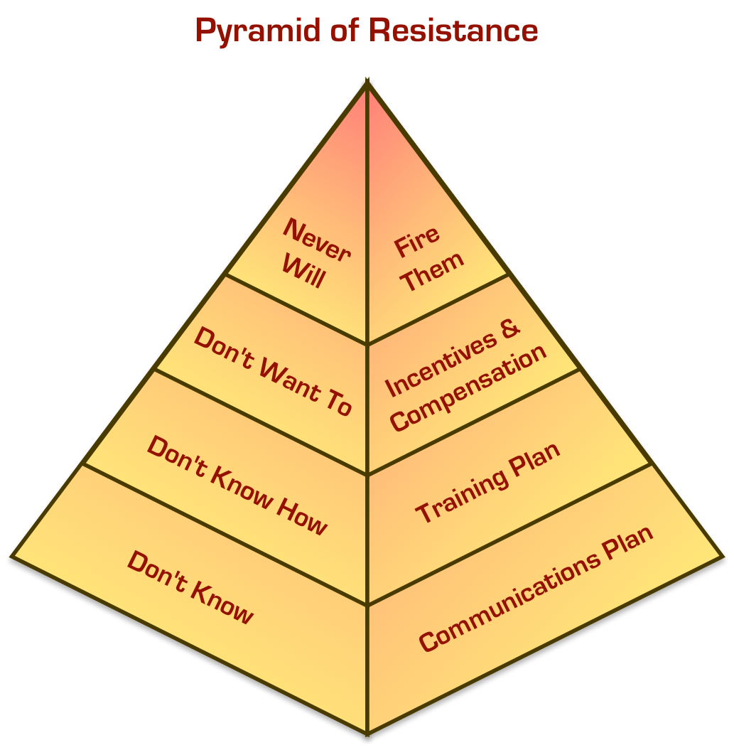 Pyramid of Resistance